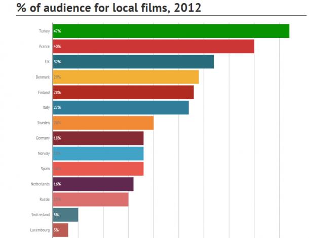 audience in cinemas 2012