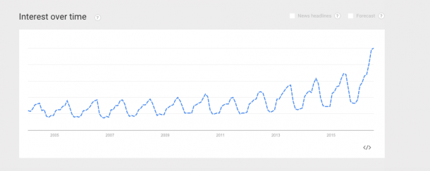 Screenshot from Google Trends about one-piece swimwear searches